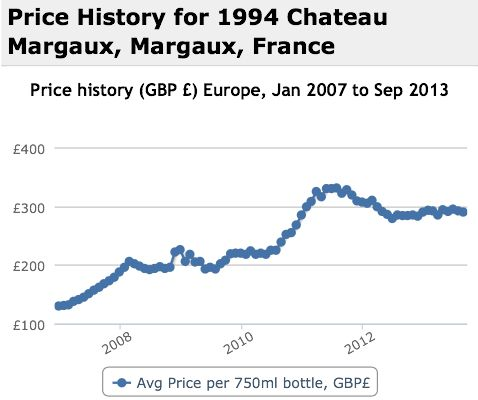 Margaux 1994 Performance History Graph