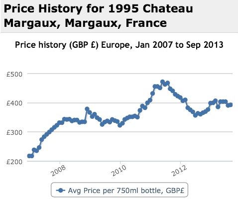 Margaux 1995 Performance History Graph