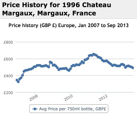 Margaux 1996 Performance History Graph