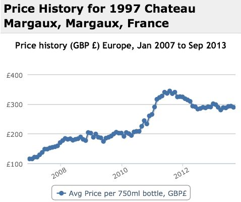 Margaux 1997 Performance History Graph