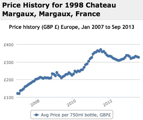 Margaux 1998 Performance History Graph