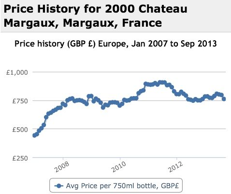 Margaux 2000 Performance History Graph