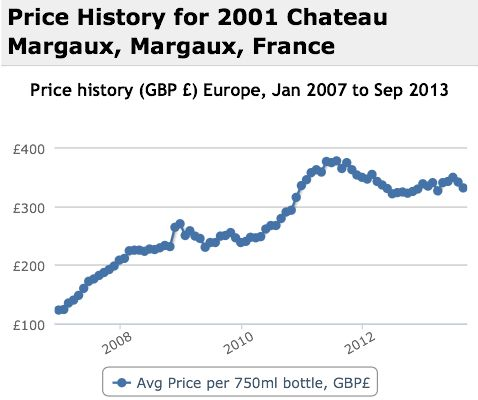 Margaux 2001 Performance History Graph