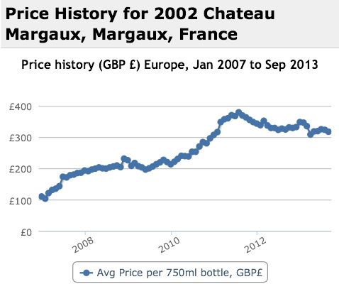 Margaux 2002 Performance History Graph