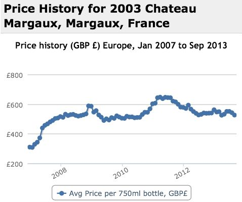 Margaux 2003 Performance History Graph