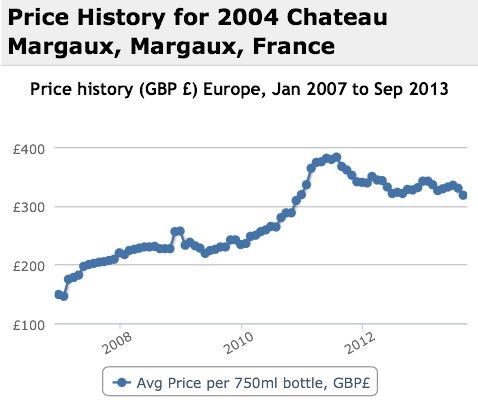 Margaux 2004 Performance History Graph