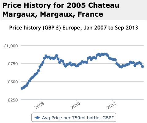 Margaux 2005 Performance History Graph