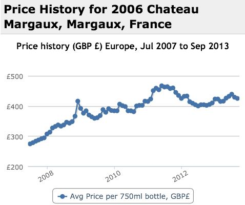 Margaux 2006 Performance History Graph