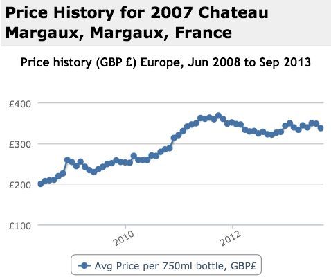 Margaux 2007 Performance History Graph