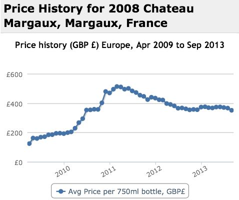 Margaux 2008 Performance History Graph