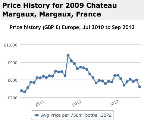 Margaux 2009 Performance History Graph