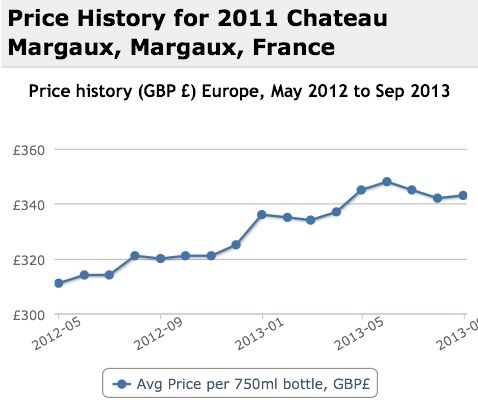 Margaux 2011 Performance History Graph