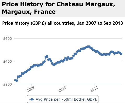 Margaux Performance History Graph