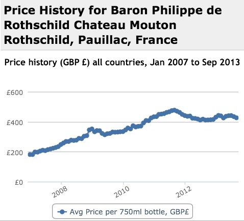 Mouton Rothschild Performance History Graph