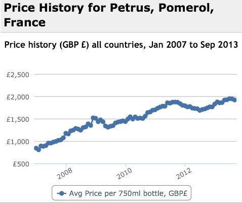 Petrus Performance History Graph
