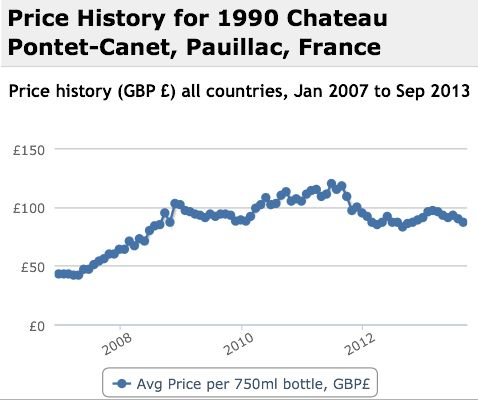 Pontet Canet 1990 Performance History Graph