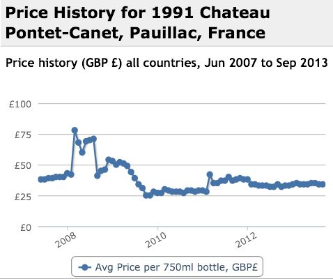 Pontet Canet 1991 Performance History Graph