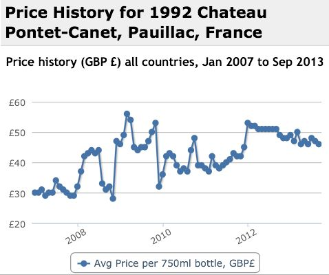 Pontet Canet 1992 Performance History Graph
