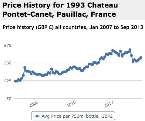 Pontet Canet 1993 Performance History Graph
