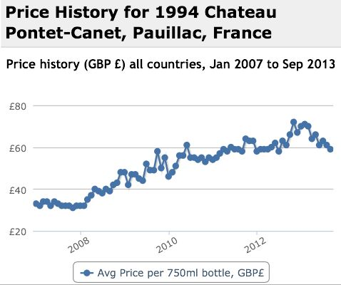 Pontet Canet 1994 Performance History Graph