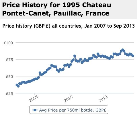 Pontet Canet 1995 Performance History Graph