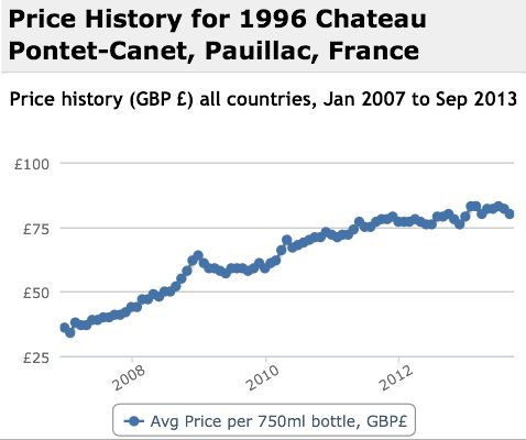 Pontet Canet 1996 Performance History Graph