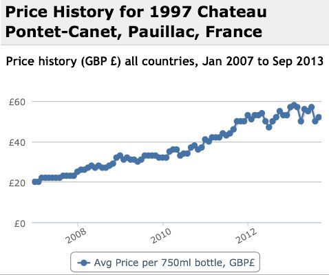 Pontet Canet 1997 Performance History Graph