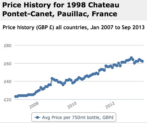Pontet Canet 1998 Performance History Graph