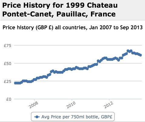 Pontet Canet 1999 Performance History Graph