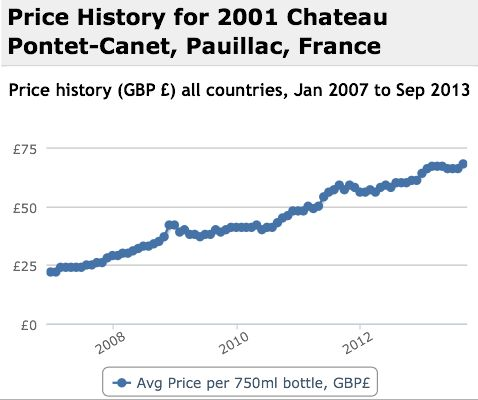 Pontet Canet 2001 Performance History Graph