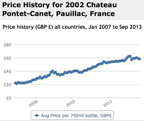 Pontet Canet 2002 Performance History Graph