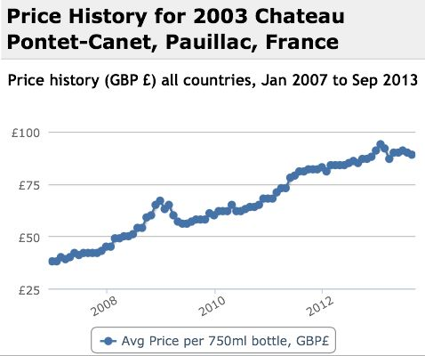 Pontet Canet 2003 Performance History Graph