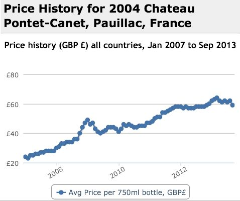 Pontet Canet 2004 Performance History Graph