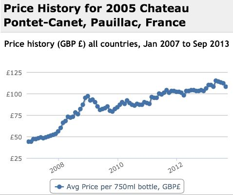 Pontet Canet 2005 Performance History Graph