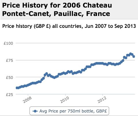 Pontet Canet 2006 Performance History Graph