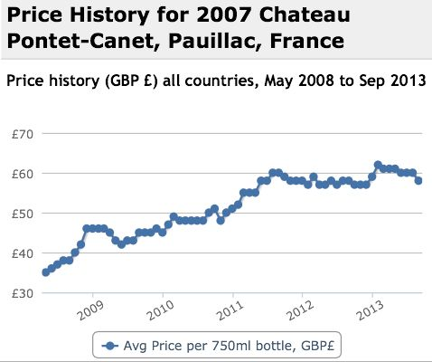 Pontet Canet 2007 Performance History Graph