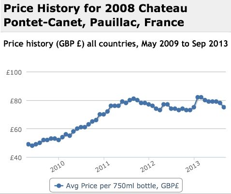 Pontet Canet 2008 Performance History Graph