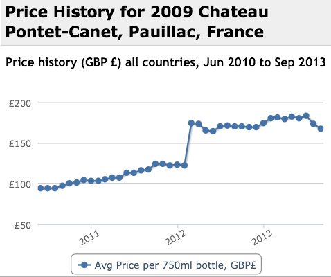 Pontet Canet 2009 Performance History Graph