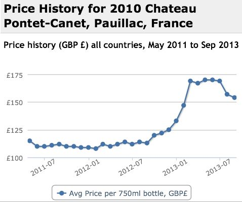 Pontet Canet 2010 Performance History Graph