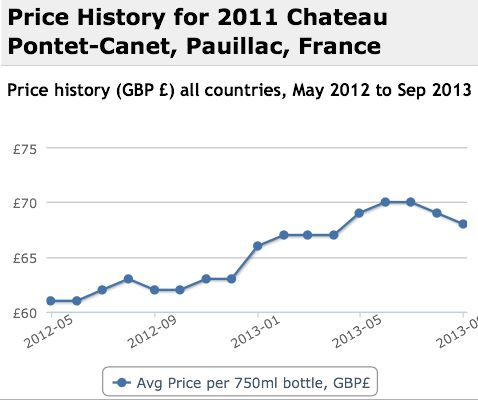 Pontet Canet 2011 Performance History Graph