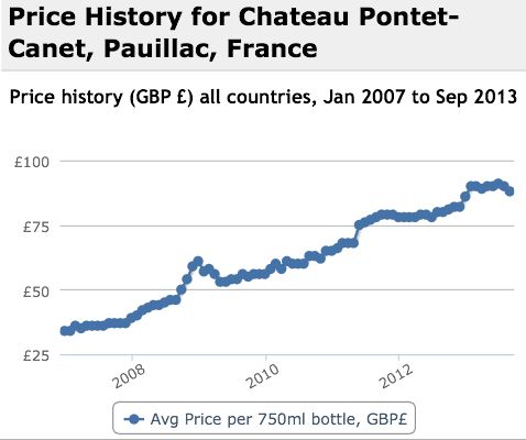 Pontet Canet Performance History Graph